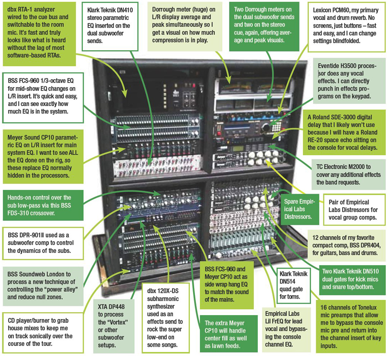 Method To The Madness: The Anatomy Of An Audio Rack - ProSoundWeb
