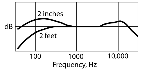 In-Depth: Microphone Specifications Explained - ProSoundWeb