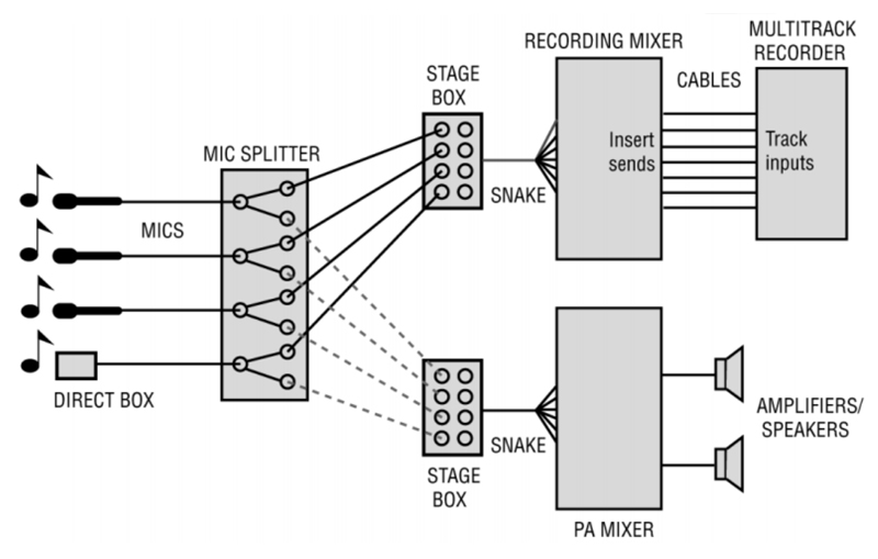 live sound audio splitter diagram