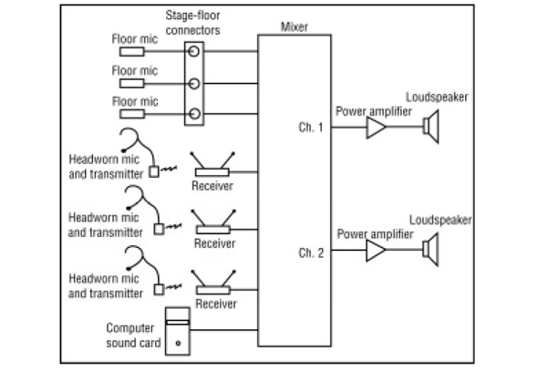 simple wiring diagram for pa system simple wiring diagram for pa church sound developing system diagrams as a useful road map simple wiring diagram for pa