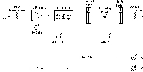 church sound maximizing your church sound mixing console with a  : signal flow diagram - findchart.co