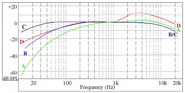Everything You Wanted To Know About Sound Level Meters (SLMs
