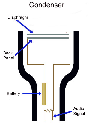 microphone modelers a 1 million mic closet in a digital box rh prosoundweb com condenser mic pin diagram microphone diaphragm condenser