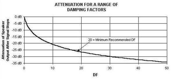 What Is Loudspeaker Damping & Damping Factor (DF)? - ProSoundWeb