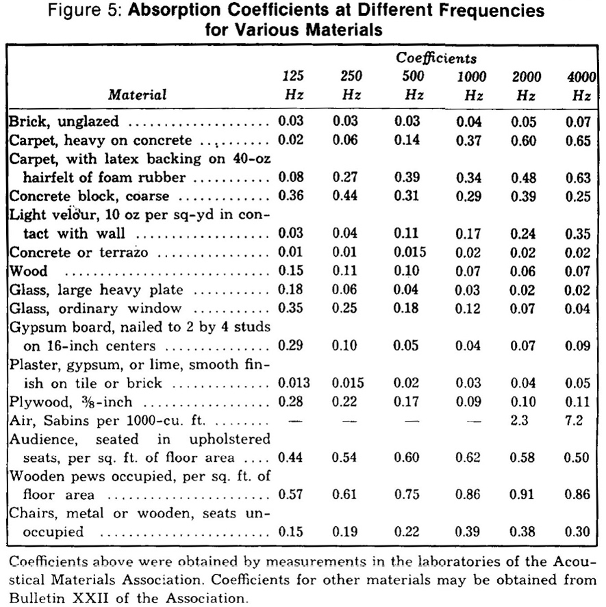 absorption coefficient chart: Acoustic absorption coefficient chart sound absorption