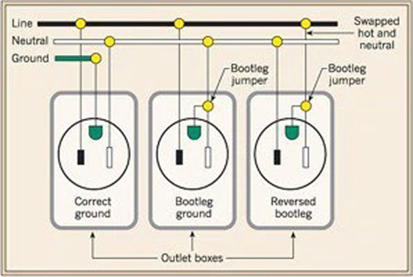 Shocking situations prosoundweb figure 1 a demonstration diagram showing a correctly wired outlet asfbconference2016 Choice Image