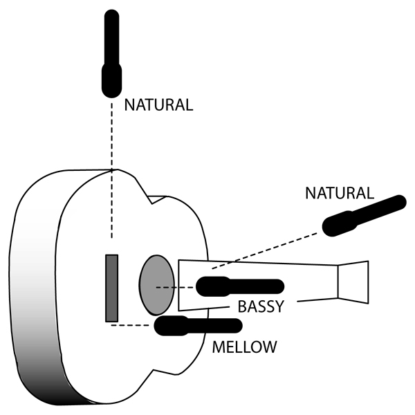 Not Typical Unusual Microphone Techniques Prosoundweb