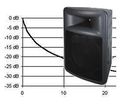 loudspeaker damping