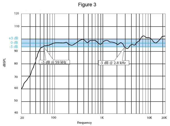 3 dB or -6 dB: What's the Difference? - ProSoundWeb