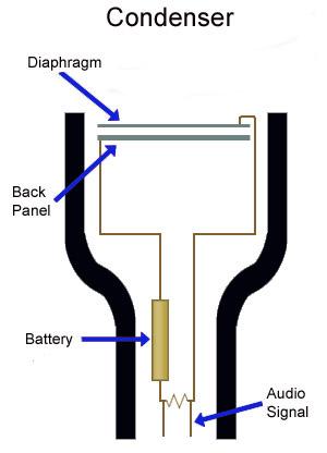 Peachy Real World Gear Handheld Condenser Microphones Prosoundweb Wiring 101 Vieworaxxcnl