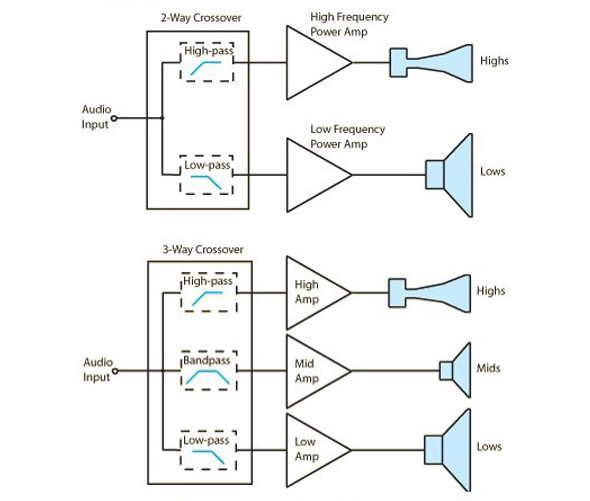 signal processing fundamentals passive active crossovers page 5 rh prosoundweb com Crossover Cable Diagram Amplifier and Crossover Wiring-Diagram