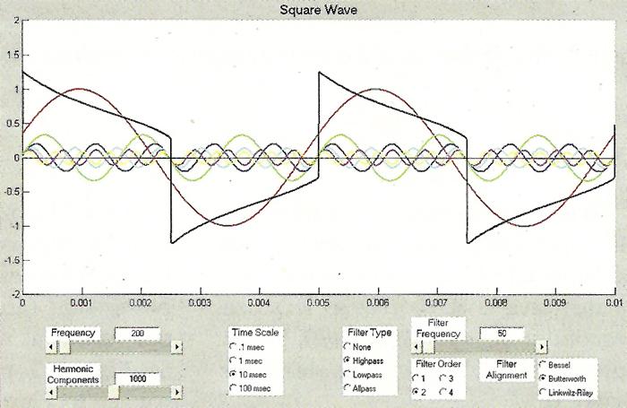 Square Waves And DC Content: Deconstructing Complex Waveforms