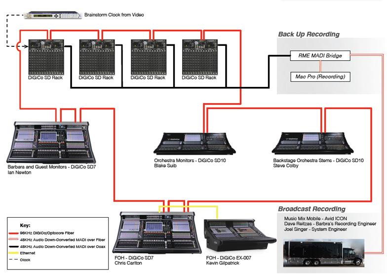 expansive digico optocore network helps propel streisand u201cback to rh prosoundweb com