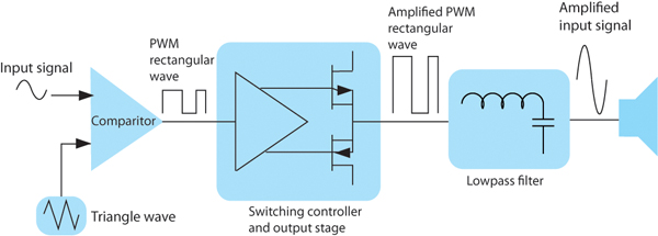 The benefits of switch mode power amplifier technology page 2 of 2 figure 2 block diagram ccuart Choice Image