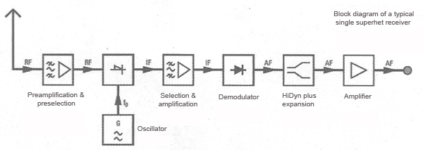 understanding wireless receiver design processing squelch rh prosoundweb com wireless charger receiver circuit diagram wireless charger receiver circuit diagram