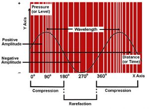 Loudspeakers Acoustics,