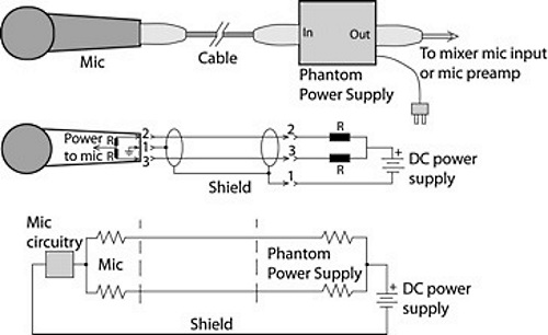 a primer on phantom power for condenser microphones prosoundweb