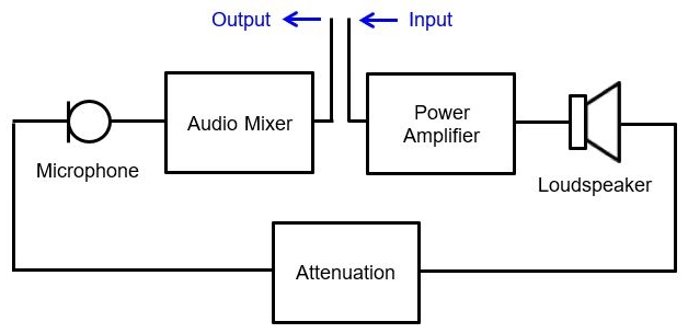 acoustic feedback part 2  u2013 open loop function measurement
