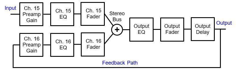 Acoustic Feedback Part 3 – Closed Loop Performance - ProSoundWeb