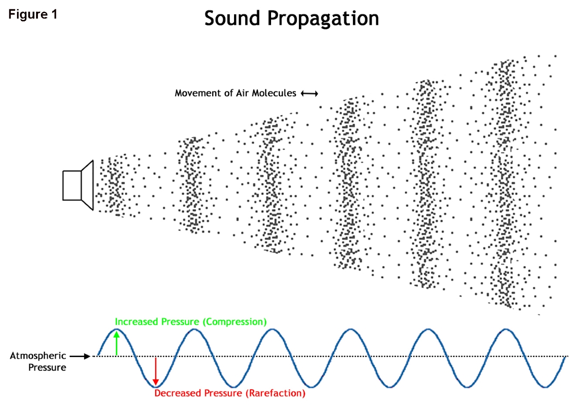 Overview of Sound Waves